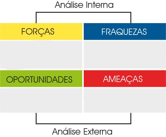 Exemplo: Análise SWOT