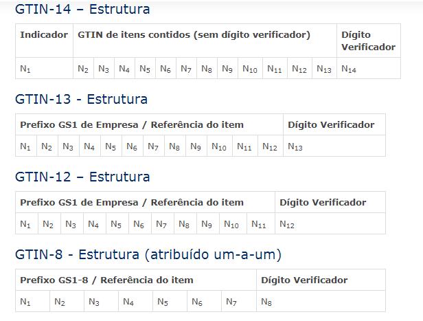 Modelo Código GTIN
