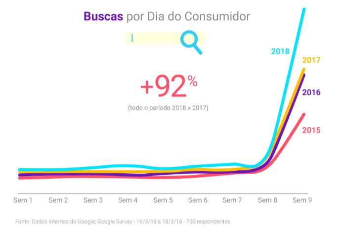 dados dia do consumidor