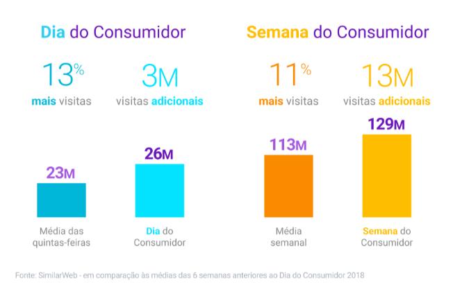 dados dia do consumidor 2