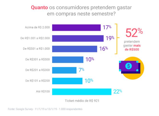 dados dia do consumidor 3