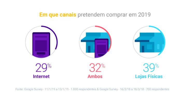 dados dia do consumidor 4