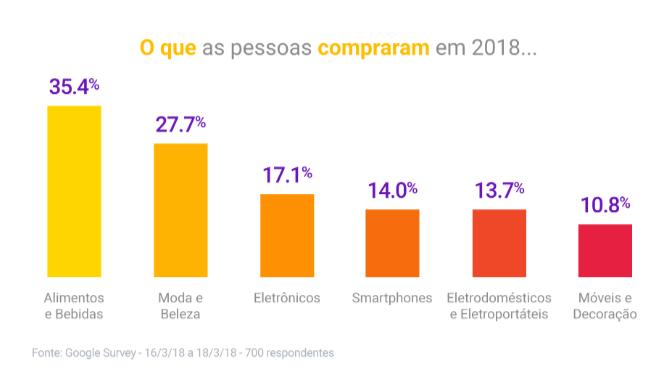 dados dia do consumidor 5